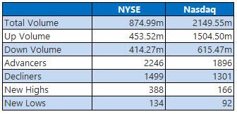 nyse and nasdaq stats feb 10
