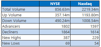 nyse and nasdaq stats feb 13