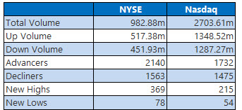 nyse and nasdaq stats feb 20