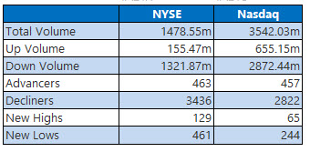 nyse and nasdaq stats feb 25
