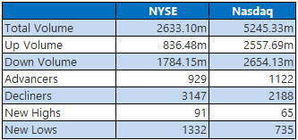 NYSE and Nasdaq Stats Feb 28