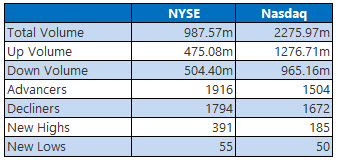 NYSE and Nasdaq Stats Feb 6
