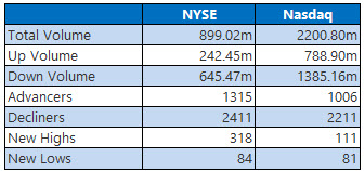 NYSE and Nasdaq Stats Feb 7