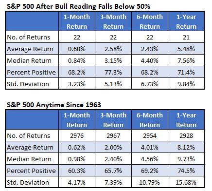 spx below 50 percent feb 11