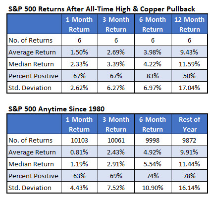 SPX copper pullback feb 25 4