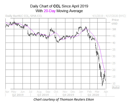 CCL Chart March 30