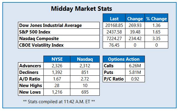 midday market stats Mar 19