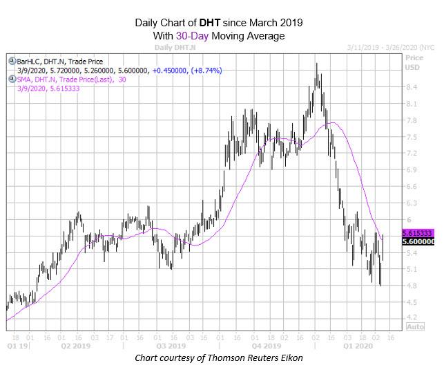 MMC Chart Mar 09