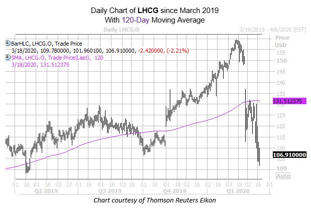 mmc chart mar 18