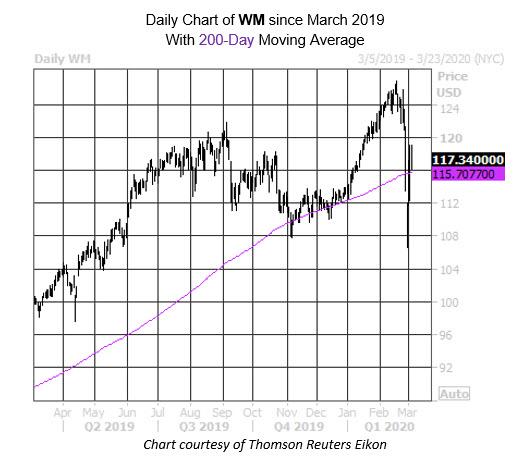 MMC Daily Chart WM