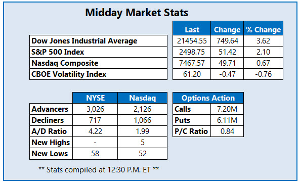 NEW new midday market stats mar 25