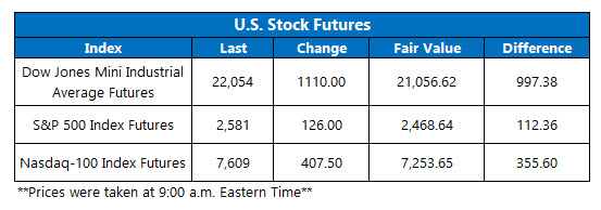 Futures Chart March 13