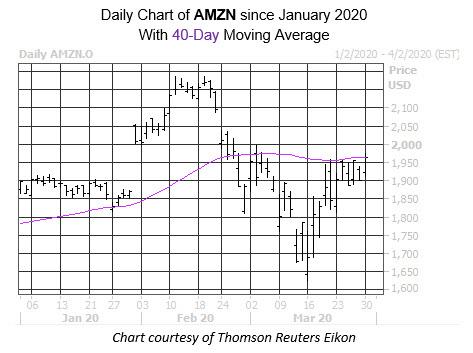 Daily Stock Chart AMZN