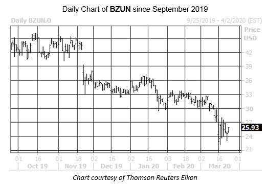 Daily Stock Chart BZUN
