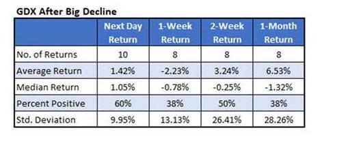 GDX Big Declines Chart