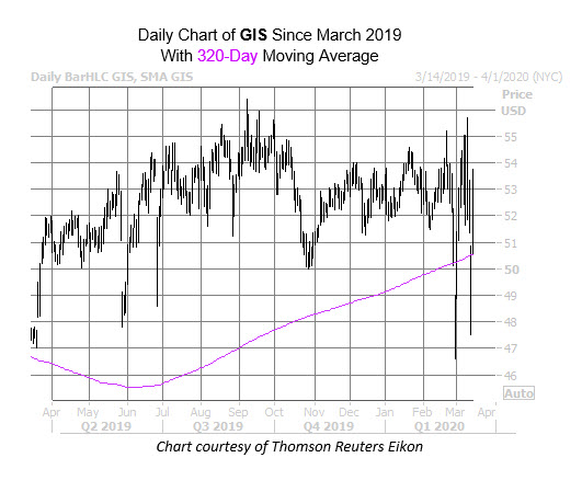 GIS Chart March 13