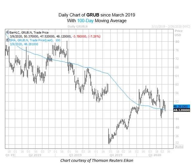 Grub Chart Mar 09