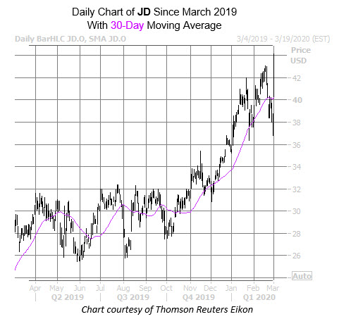 JD Chart March 2
