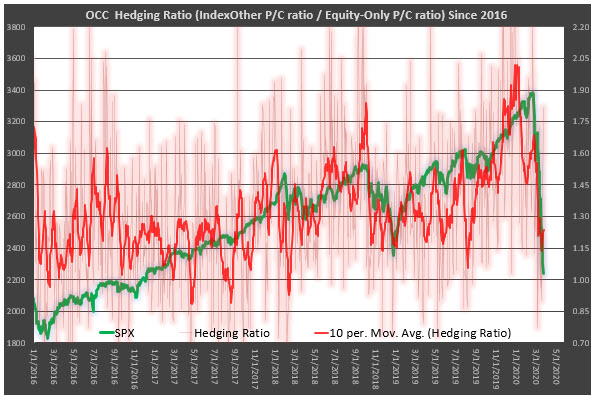 OCC hedging ratio
