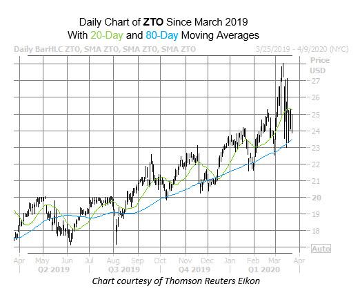 ZTO chart YoY
