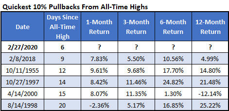 IotW Mar 3 Quickets ten percent pullbacks from all time highs