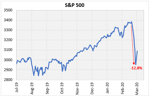 IotW Mar 3 SPX low from high