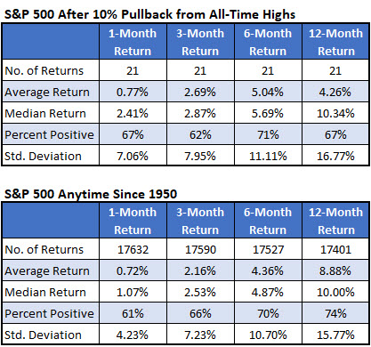 SP500 After Pullback From Highs, SP500 Anytime since 1950