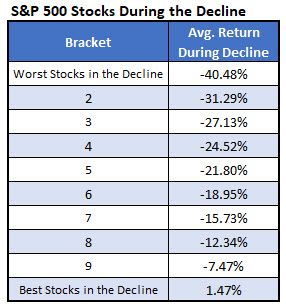SP500 Stocks During Decline IotW