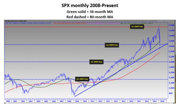 New MMO Spx 3 chart