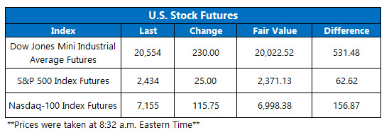 Futures Chart March 17