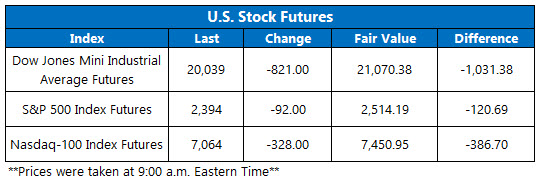 Futures Chart March 18
