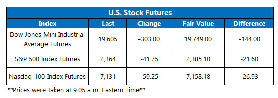 Futures Chart March 19
