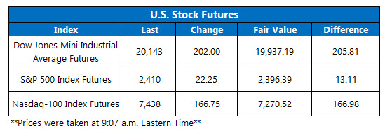 Futures Chart March 20