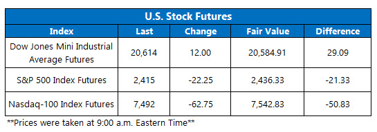 Futures Chart March 25