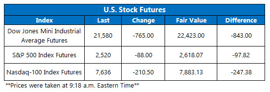 Futures CHart March 27