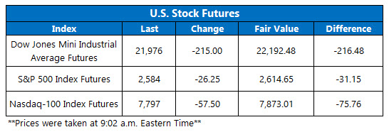 futures chart march 31
