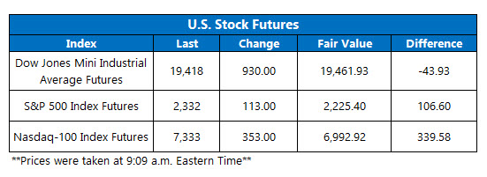 Futures March 24