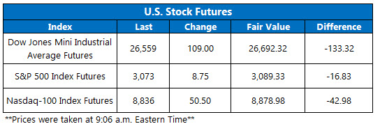 Stock Futures Chart March 3