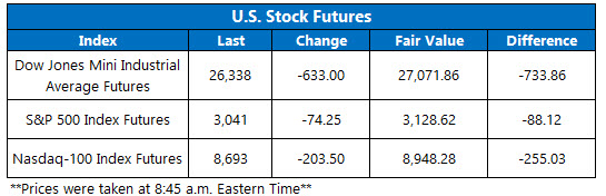 Stock Futures Chart March 5