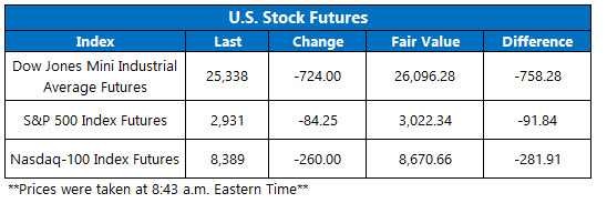 Stock Futures Chart March 6