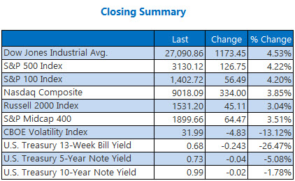 closing index Mar 04