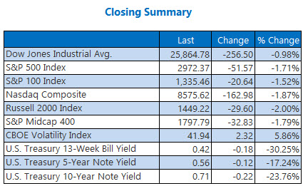 Closing Index Mar 06