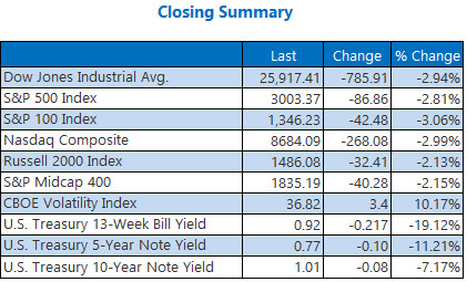 closing indexes Mar 03