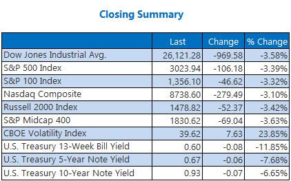 closing indexes Mar 05