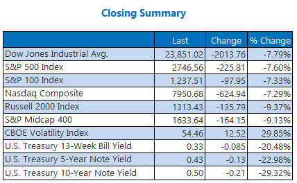 Closing Indexes Mar 09