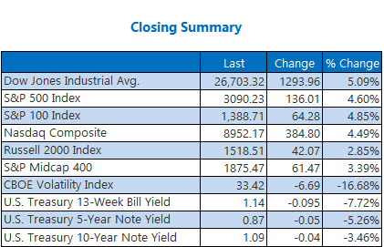 Closing Indexes Summary Mar 02