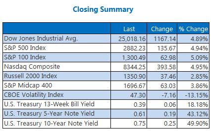 Closing Summary Indexes Mar 10