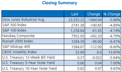 Closing Summary Indexes Mar 11