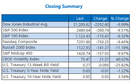 closing summary mar 12