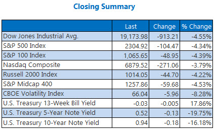 closing summary mar 20